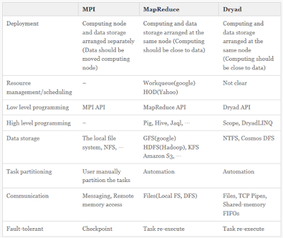 Comparison of MPI, MapReduce and Dryad