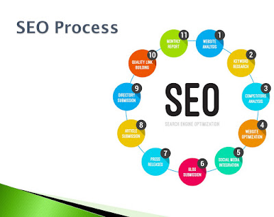 seo service providers in dubai