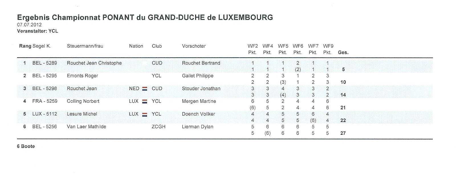 championnat yole ok belgique