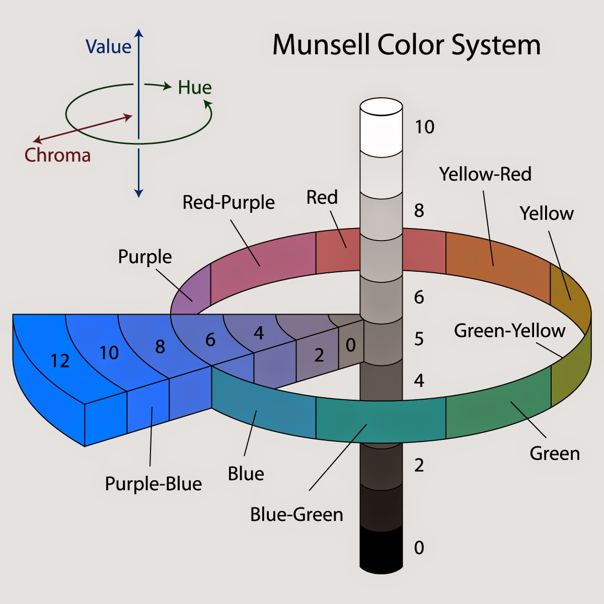 Image Result For Munsell Color System