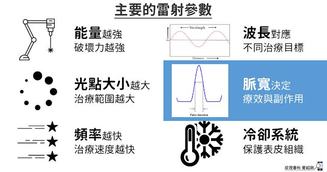 主要雷射參數-皮理春秋(改)