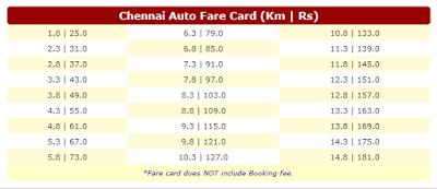 Chennai Auto Fare Card