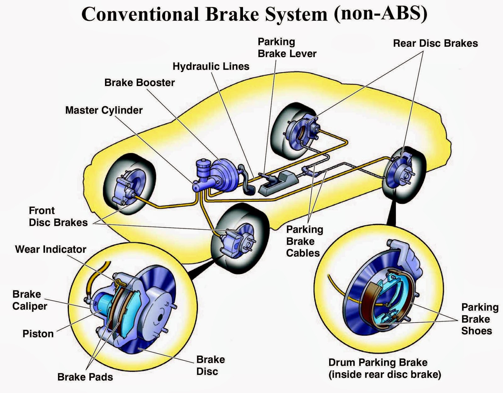 braking system of car