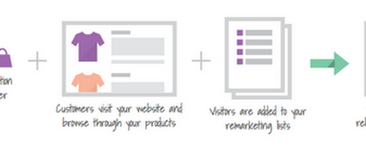 Tailored ads, better results: Dynamic Remarketing powered by Google Analytics - Analytics Blog