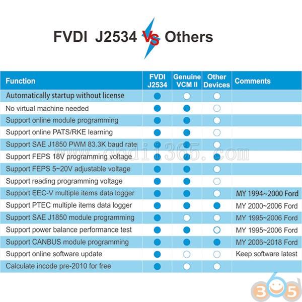 fvdi-j2534-vs- دیگران