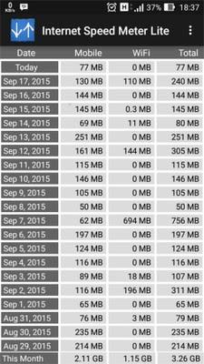 Mengetahui Jumlah Kuota Yang Digunakan di Android
