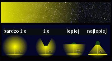Oświetlenie zewnętrzne-kierunek świecenia lamp