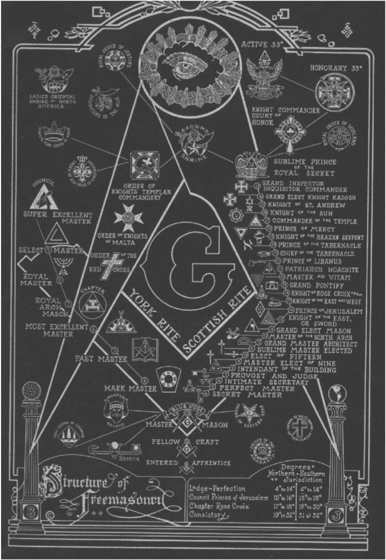 Freemasonry Chart   Structure Of Freemasonry