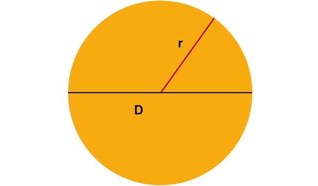 sebelum masuk ke pembahasan perihal rumus menghitung luas sebuah bundar Cara Menghitung Luas Lingkaran Yang Benar