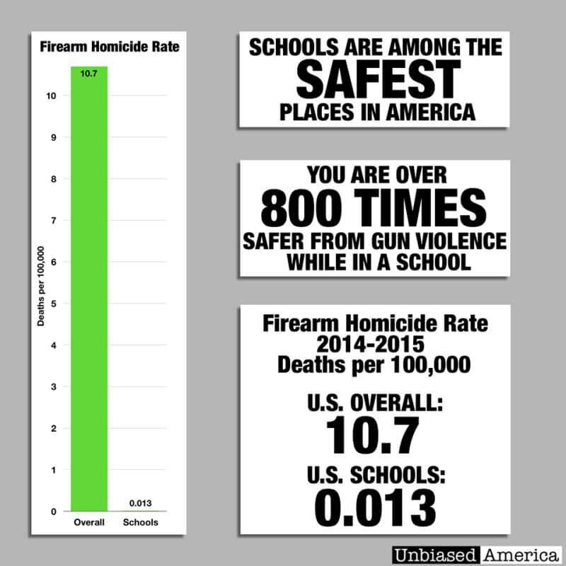 Anti gun control facts