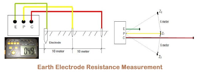 Earth Electrode Resistance Measurement Procedure