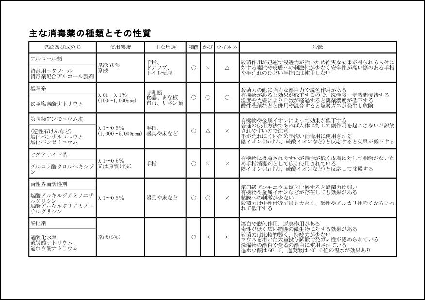 主な消毒薬の種類とその性質 017