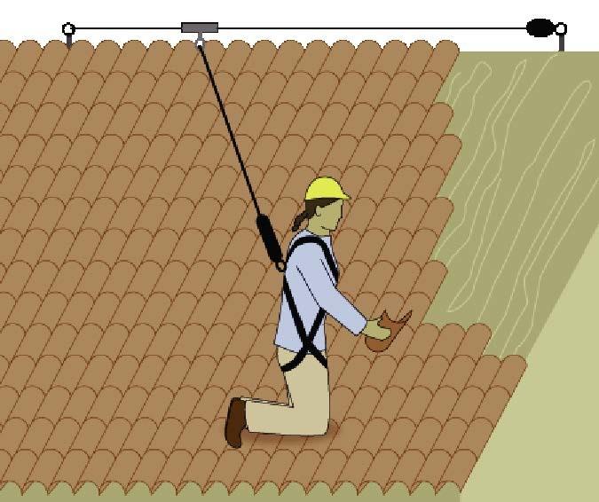 Zona De Risco Trabalhar Com Seguran 231 A Em Telhados