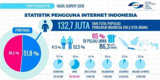 Survei: Mayoritas Pengguna Internet Gunakan Smartphone & Google Chrome