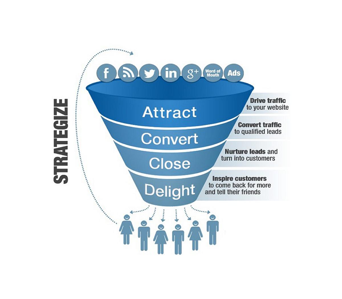 Inbound Marketing Services, Inbound Marketing Strategy, Content Marketing Services -By Omkara Marketing Services
