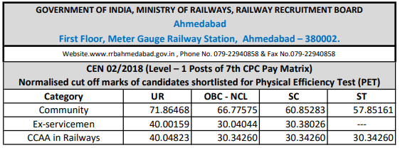 RRB Railway Group D 2018 Cutoff: Ahmedabad