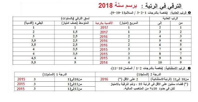 المعنيون بتعبئة مطبوع الترقية في الرتبة برسم سنة 2018