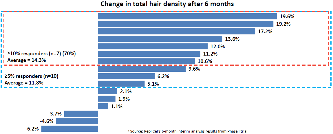 RepliCel LIfe Sciences - Extended Phase I Results - Pattern Baldness