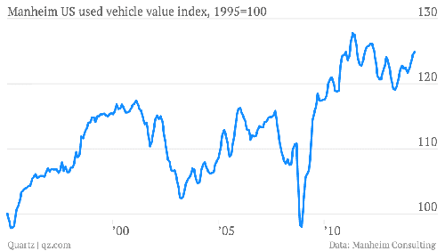 Chỉ số giá trị xe cũ đang tăng lên kể từ 1995.