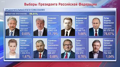 http://www.cikrf.ru/analog/prezidentskiye-vybory-2018/informatsionnoe-obespechenie/informatsionnyy-tsentr/