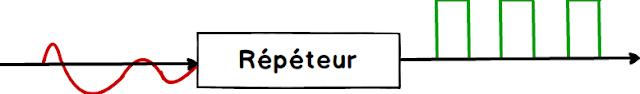 Différence entre Répéteur et Amplificateur