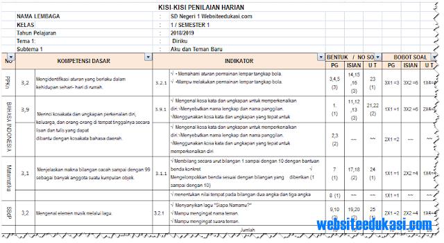 Kisi-Kisi Soal PH/ UH Kelas 1 Tema 1 K13 Tahun 2018/2019