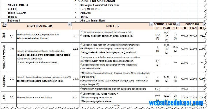 Kisi-Kisi Soal Ph/ Uh Kelas 1 Tema 1 K13 Tahun 2018/2019 ...