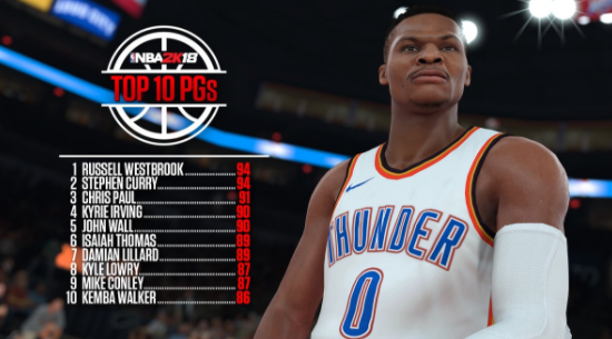 f93411125269 NBA 2K18 news  Russell Westbrook