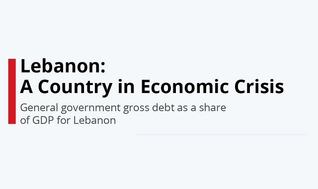 Lebanon in Economic Crisis