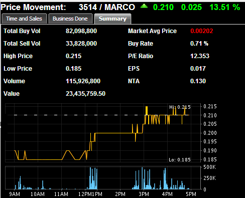 Investments Blog: MARCO is active again !