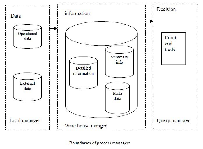 Expertpedia data warehousing data mining code 53 give the architectures of data mining systems ccuart Choice Image