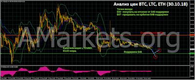 Анализ цен BTC, LTC, ETH (30.10.18)