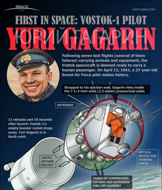 how was responsible for yuri gagarin in space flight - photo #32