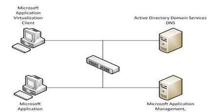 App-V Aplicaciones Virtuales ~ System Center Configuration