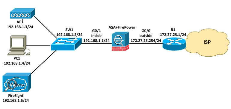 My Network Security Journal: ASA FirePower Basic Configuration
