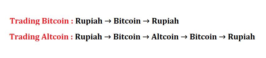 cara menghitung profit trading bitcoin