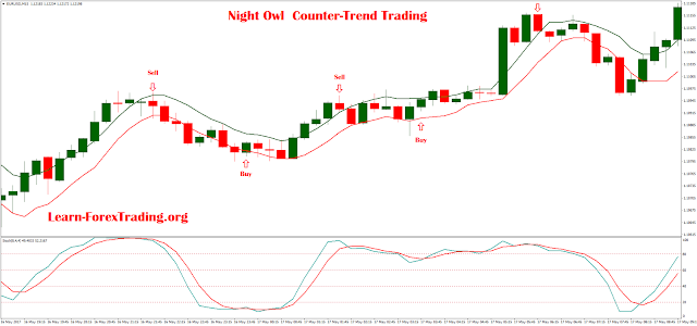 """Night Owl Counter-Trend Trading real setup for trading"