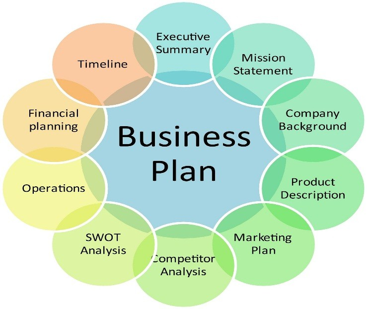 cara membuat business plan ppt sample