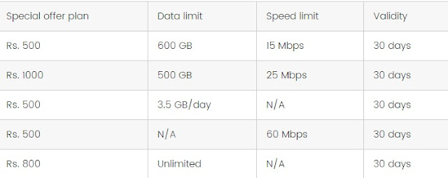 Jio Fiber Broadband 1Gbps Speed