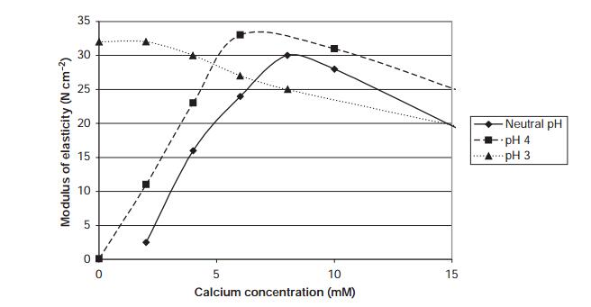 Effect of calcium concentration on modulus of elasticity of low-acyl gellan gum gels at different pH values