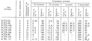 Основные технические данные кислотных аккумуляторов