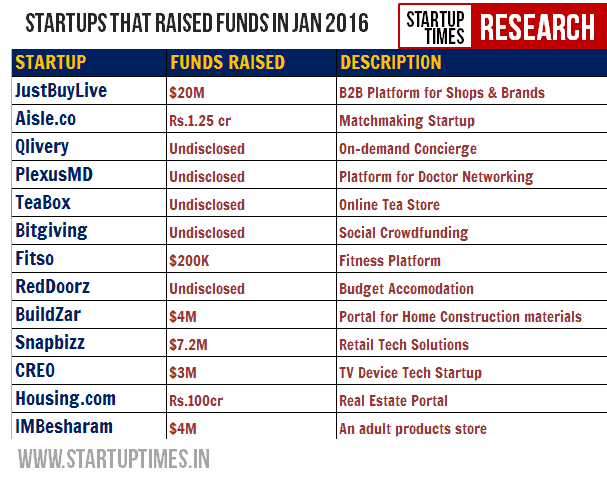 Startup who raised Funding in Jan 2016