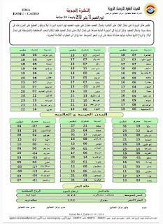 طقس الخميس شديد البرودة واضطراب في الملاحة البحرية وسقوط أمطار وهذا بيان بدرجات الحرارة علي جميع محافظات مصر