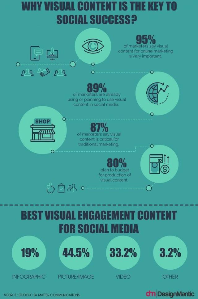 Inilah sebab konten #visual adalah kunci untuk sukses #sosialmedia