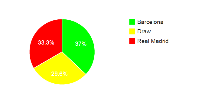 madrid vs barca head to head