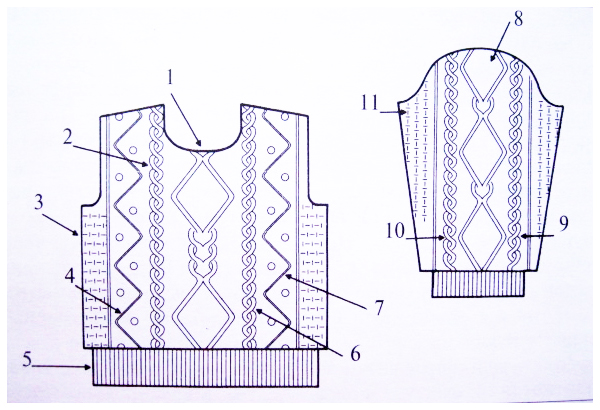 Рисунок-схема традиционного аранского (ирландского) свитера.