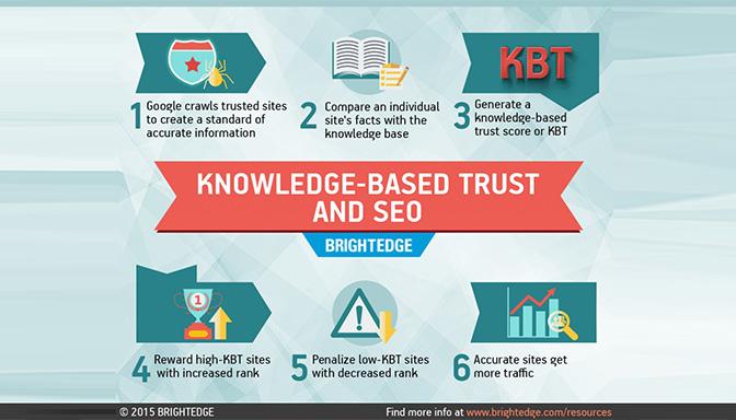 Knowledge-Based-Trust-dari-Google