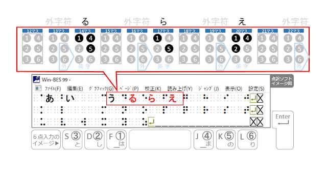 14マス目に、る、17マス目に、ら、20マス目に、え、と書かれた点訳ソフトのイメージ図