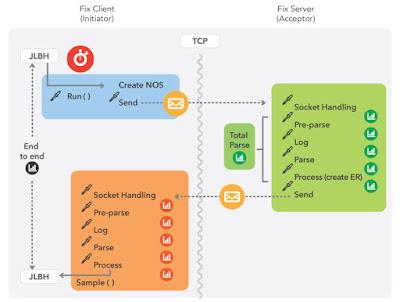 JLBH – Introducing Java Latency Benchmarking Harness