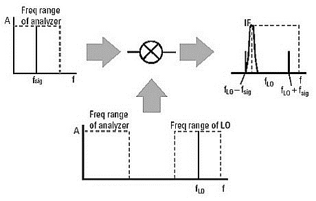ANEKA INFO TEKNIK: SPECTRUM ANALYZER; Tuning the analyzer